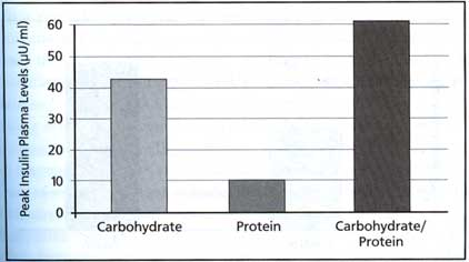 Post Traing Nutrition Shoud Include Proein And Carbs