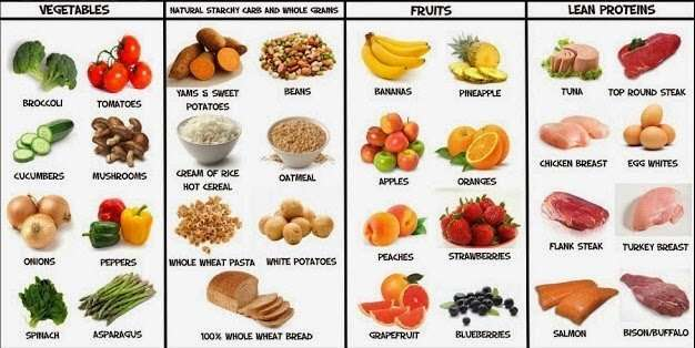 Best Foods To Eat To Gain Muscle Mass