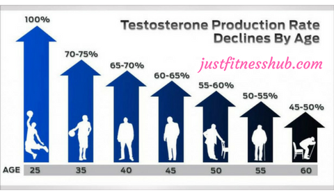 Testosterone Related Muscle Loss As You Age
