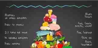 What's Mediterranean Diet