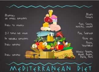 What's Mediterranean Diet